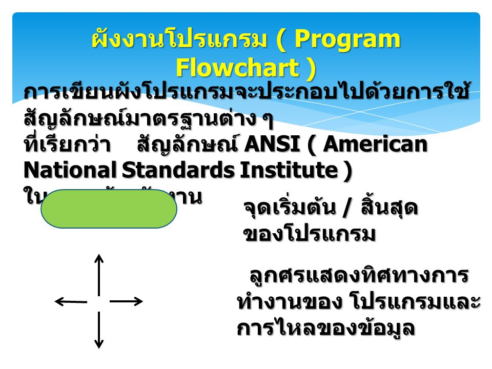 ผังงานโปรแกรม ( Program Flowchart ) การเขียนผังโปรแกรมจะประกอบไปด้วยการใช้ สัญลักษณ์มาตรฐานต่าง ๆ ที่เรียกว่า สัญลักษณ์ ANSI ( American National Stand