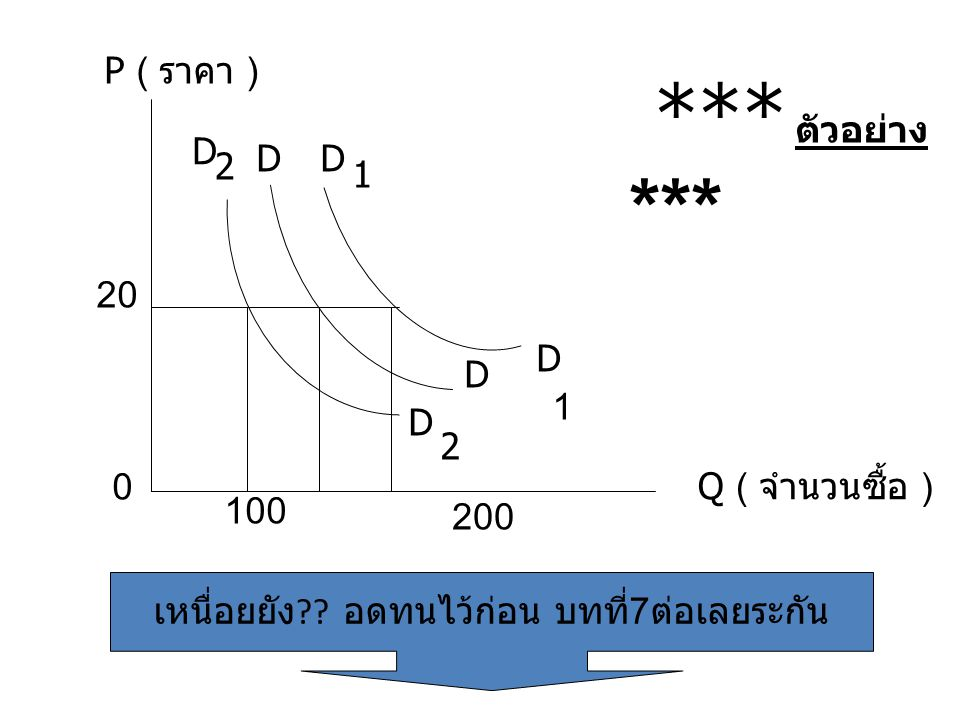 Q ( จำนวนซื้อ ) P ( ราคา ) 0 100 200 20 D D D 1 D 2 D 2 D 1 *** ตัวอย่าง *** เหนื่อยยัง ?? อดทนไว้ก่อน บทที่ 7 ต่อเลยระกัน