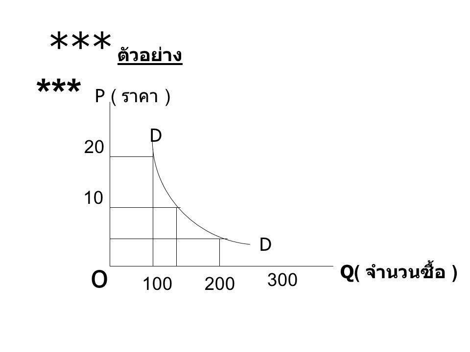 Q( จำนวนซื้อ ) o P ( ราคา ) 100200 300 10 20 D D *** ตัวอย่าง ***