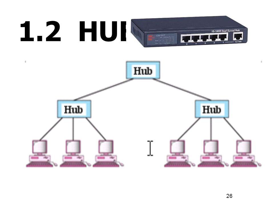 26 1.2 HUB