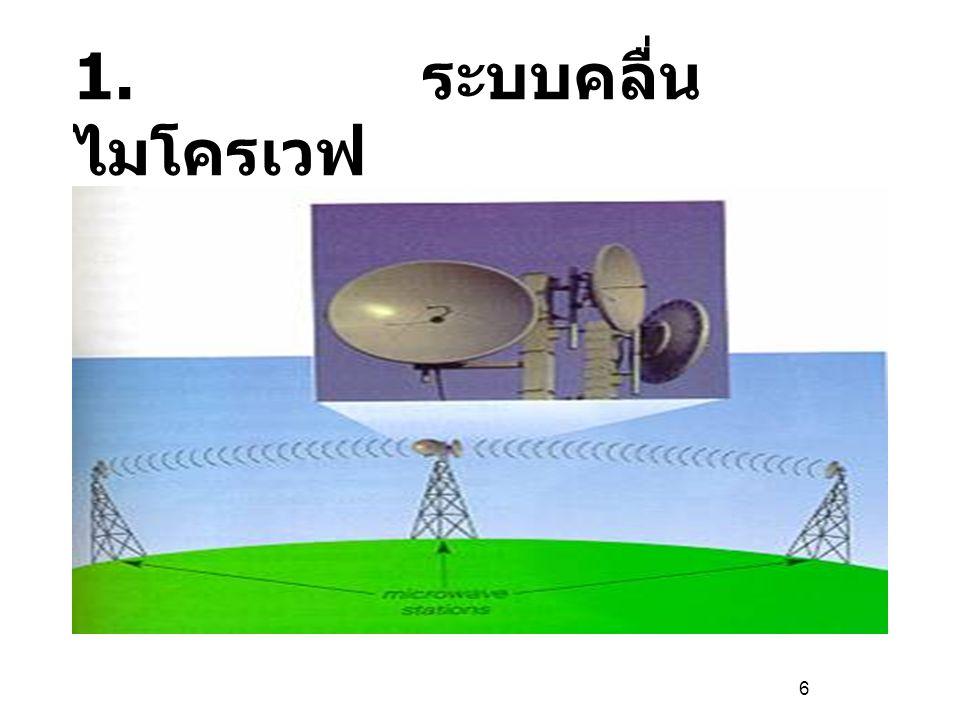 ลักษณะของคลื่นไมโครเวฟ - การรับ - ส่ง ใช้จานสะท้อนรูปพาลาโบลา - การส่งสัญญาณข้อมูลจะทำการส่งต่อ ๆ กัน จากสถานีหนึ่งไปยังอีกสถานีหนึ่ง เป็นทอด ๆ การส่งสัญญาณระหว่างสถานีจะเดินทางเป็น เส้นตรง - สถานีหนึ่ง ๆ ครอบคลุมพื้นที่ ในการรับสัญญาณ 30-50 กิโลเมตร - ใช้ความถี่ 2-40 GHz ในการส่งสัญญาณ ความถี่อยู่ในช่วง 2.400-2.484 GHz ไม่ต้อง เสียค่าใช้จ่าย ข้อดี 1.
