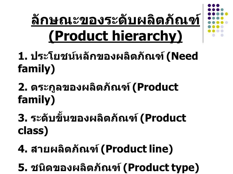 ลักษณะของระดับผลิตภัณฑ์ (Product hierarchy) 1. ประโยชน์หลักของผลิตภัณฑ์ (Need family) 2. ตระกูลของผลิตภัณฑ์ (Product family) 3. ระดับขั้นของผลิตภัณฑ์
