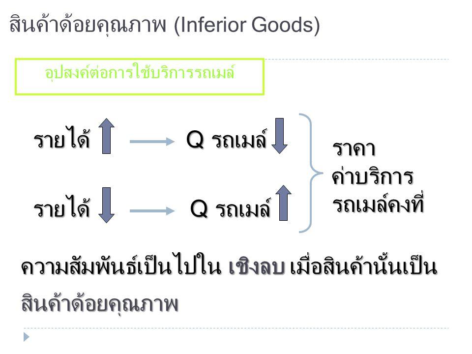 สินค้าปกติ (Normal Goods) อุปสงค์ต่อนม นมเป็นสินค้าปกติ รายได้ Q นม รายได้ ราคานมคงที่ ความสัมพันธ์เป็นไปใน เชิงบวก เมื่อสินค้านั้นเป็น สินค้าปกติ