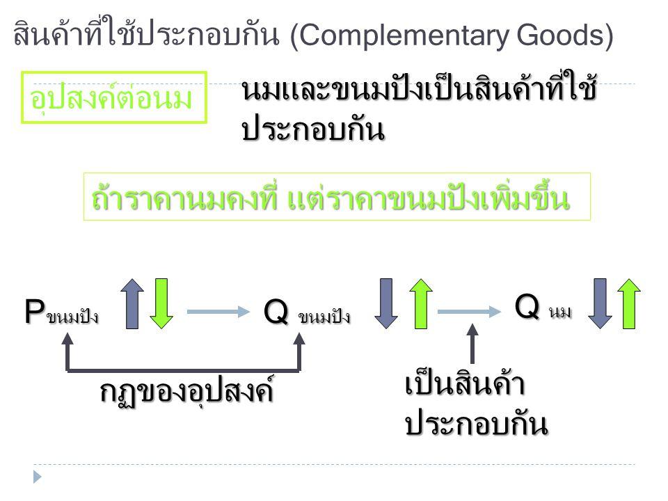 สินค้าด้อยคุณภาพ (Inferior Goods) อุปสงค์ต่อการใช้บริการรถเมล์ รายได้ Q รถเมล์ รายได้ ราคา ค่าบริการ รถเมล์คงที่ Q รถเมล์ ความสัมพันธ์เป็นไปใน เชิงลบ
