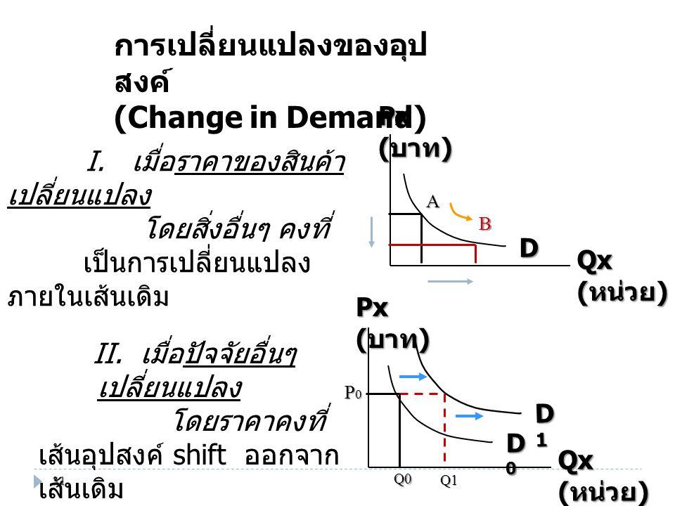 P เส้นอุปสงค์ DD จะเปลี่ยนไปทางซ้ายมือ เป็นเส้น D D เมื่อ I  P  (P  ) P  D เลวลง T  S ( ในฤดูกาล ) เส้นอุปสงค์ DD จะเปลี่ยนไปทางซ้ายมือ เป็นเส้น