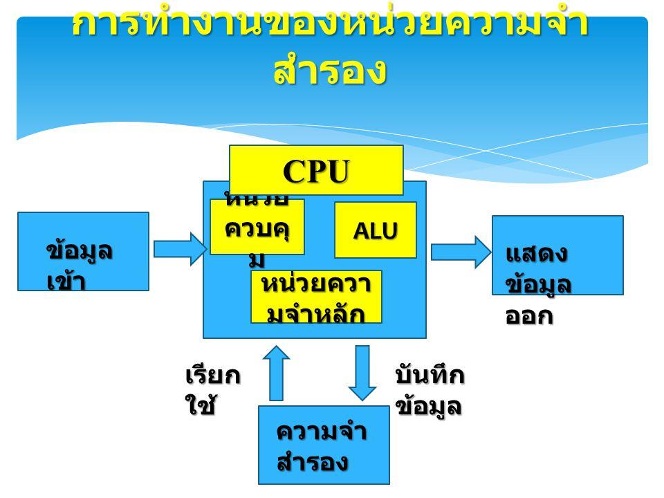 การทำงานของหน่วยความจำ สำรอง หน่วยควา มจำหลัก บันทึก ข้อมูล ข้อมูล เข้า ความจำ สำรอง เรียก ใช้ แสดง ข้อมูล ออก หน่วย ควบคุ ม ALU CPU