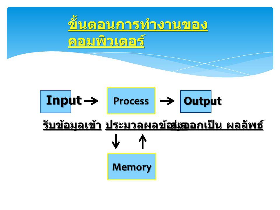 Process Output Input ขั้นตอนการทำงานของ คอมพิวเตอร์ รับข้อมูลเข้าประมวลผลข้อมูล ส่งออกเป็น ผลลัพธ์ Memory