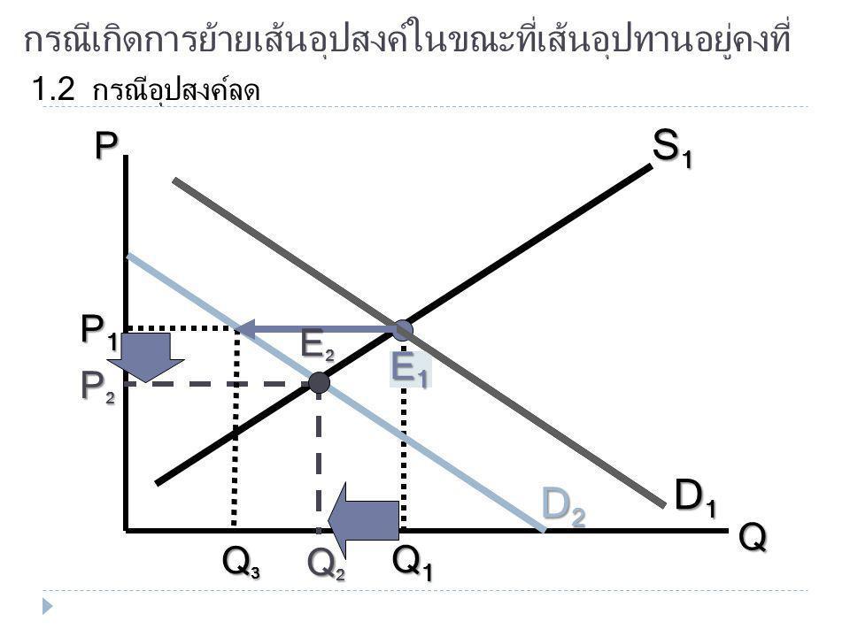 กรณีเกิดการย้ายเส้นอุปสงค์ในขณะที่เส้นอุปทานอยู่คงที่ 1.1 กรณีอุปสงค์เพิ่ม P Q D1D1D1D1 S1S1S1S1 E1E1E1E1 P1P1P1P1 Q1Q1Q1Q1 D2D2D2D2 E2E2E2E2 P2P2P2P2