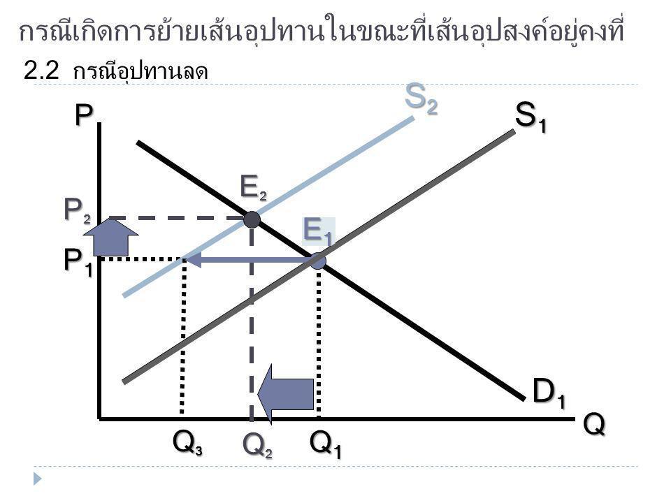กรณีเกิดการย้ายเส้นอุปทานในขณะที่เส้นอุปสงค์อยู่คงที่ 2.1 กรณีอุปทานเพิ่ม P Q D1D1D1D1 S1S1S1S1 E1E1E1E1 P1P1P1P1 Q1Q1Q1Q1 S2S2S2S2 P2P2P2P2 Q2Q2Q2Q2