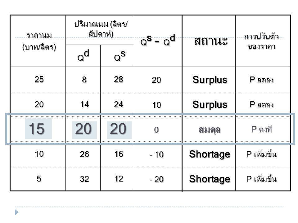 Q s - Q d - 20 - 10 0 10 20 สถานะ QsQsQsQs 12 16 20 24 28 32 26 20 14 8 5 10 15 20 25 QdQdQdQd ปริมาณนม (ลิตร/ สัปดาห์) ราคานม (บาท/ลิตร) Shortage Shortage สมดุล Surplus Surplus การปรับตัว ของราคา P เพิ่มขึ้น P คงที่ P ลดลง 15 2020