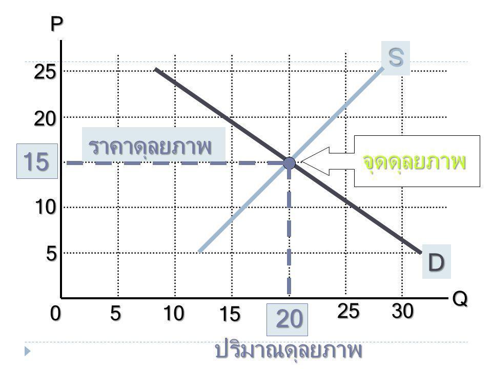 Q s - Q d - 20 - 10 0 10 20 สถานะ QsQsQsQs 12 16 20 24 28 32 26 20 14 8 5 10 15 20 25 QdQdQdQd ปริมาณนม (ลิตร/ สัปดาห์) ราคานม (บาท/ลิตร) Shortage Sho