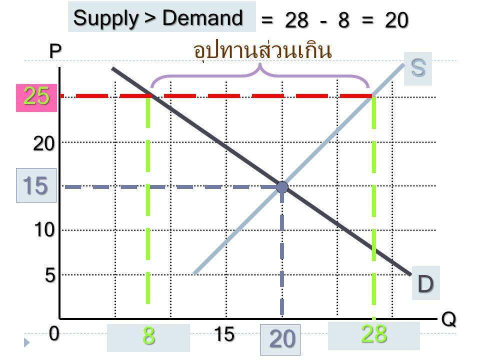 = 28 - 8 = 20 Supply > Demand P Q 010 5 5 10 15 15 20 20 25 2530 D S 15 20 28 8 อุปทานส่วนเกิน 25