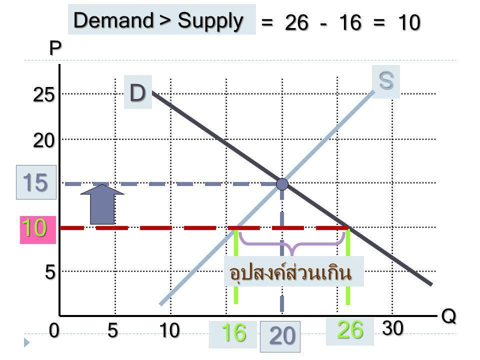 P Q 010 5 5 10 15 15 20 20 25 2530 D S 15 20 26 16 Demand > Supply = 26 - 16 = 10 อุปสงค์ส่วนเกิน 10