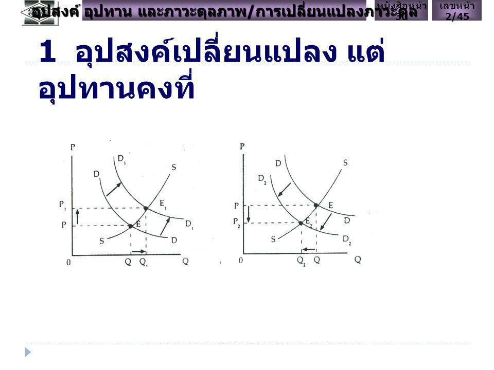 P Q D1D1D1D1 S1S1S1S1 E1E1E1E1 P1P1P1P1 Q1Q1Q1Q1 อุปสงค์เพิ่ม < อุปทานลด D2D2D2D2 P2P2P2P2 Q2Q2Q2Q2 S2S2S2S2 E2E2E2E2