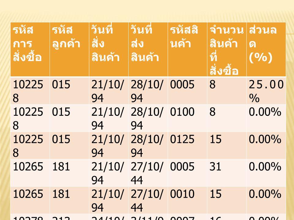 รหัส การ สั่งซื้อ รหัส ลูกค้า วันที่ สั่ง สินค้า วันที่ ส่ง สินค้า รหัสสิ นค้า จำนวน สินค้า ที่ สั่งซื้อ ส่วนล ด (%) 10225 8 01521/10/ 94 28/10/ 94 00