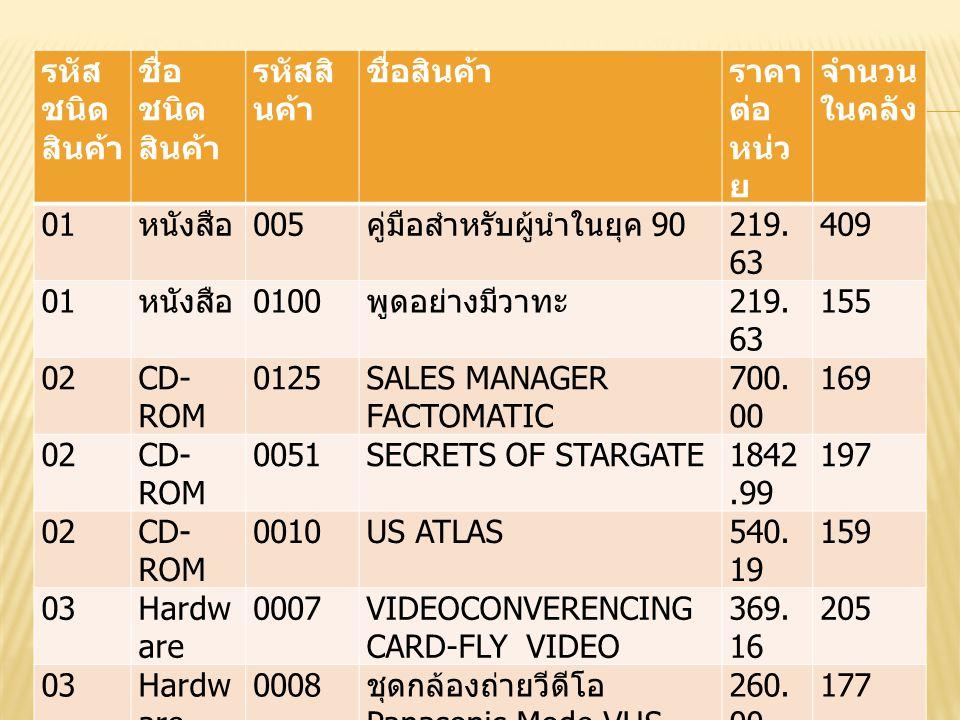 รหัส ชนิด สินค้า ชื่อ ชนิด สินค้า รหัสสิ นค้า ชื่อสินค้าราคา ต่อ หน่ว ย จำนวน ในคลัง 01 หนังสือ 005 คู่มือสำหรับผู้นำในยุค 90 219. 63 409 01 หนังสือ 0