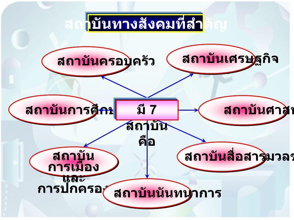 สถาบันทางสังคมที่สำคัญ สถาบันครอบครัว สถาบันการศึกษา สถาบัน การเมือง และ การปกครอง สถาบันเศรษฐกิจสถาบันศาสนาสถาบันสื่อสารมวลชนสถาบันนันทนาการ มี 7 สถาบัน คือ