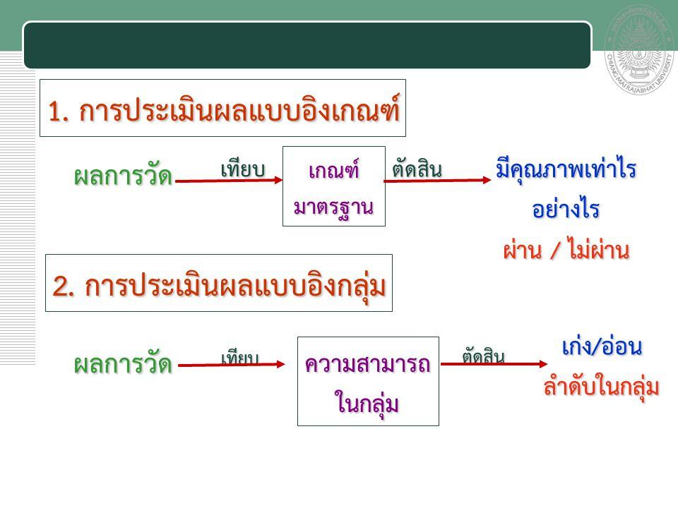 เอกสารประกอบการสอน 2.การประเมินผลแบบอิงกลุ่ม 1.