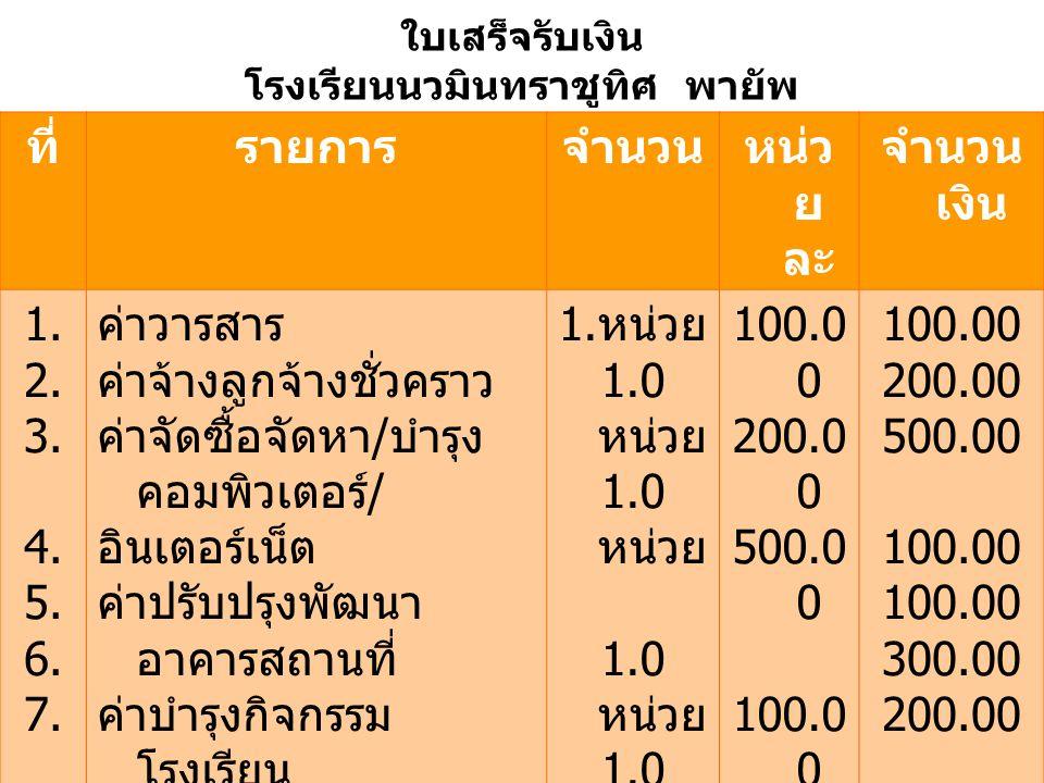 ใบเสร็จรับเงิน โรงเรียนนวมินทราชูทิศ พายัพ ที่รายการจำนวนหน่ว ย ละ จำนวน เงิน 1. 2. 3. 4. 5. 6. 7. ค่าวารสาร ค่าจ้างลูกจ้างชั่วคราว ค่าจัดซื้อจัดหา /