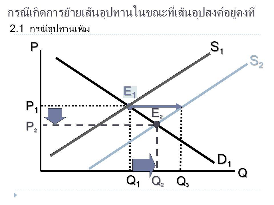 กรณีเกิดการย้ายเส้นอุปสงค์ในขณะที่เส้นอุปทานอยู่คงที่ 1.2 กรณีอุปสงค์ลด P Q D1D1D1D1 S1S1S1S1 E1E1E1E1 P1P1P1P1 Q1Q1Q1Q1 D2D2D2D2 P2P2P2P2 Q2Q2Q2Q2 Q3Q3Q3Q3 E2E2E2E2