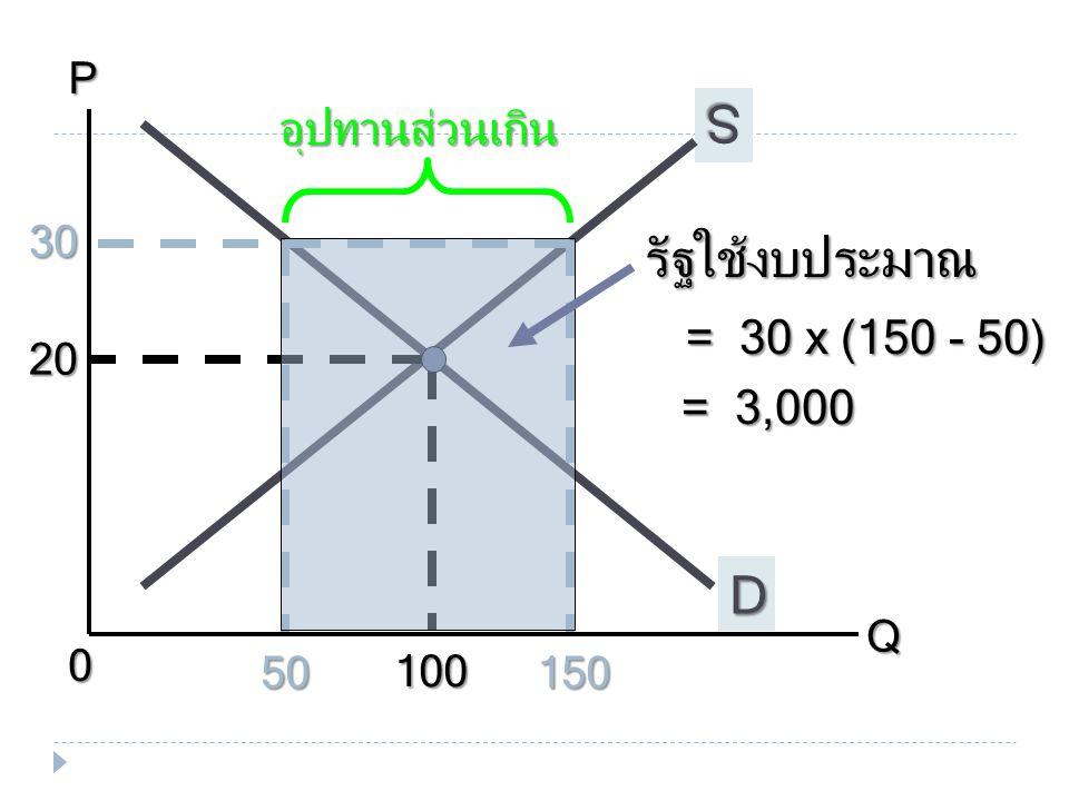 PQ 0 100 D S 20 30 15050 อุปทานส่วนเกิน รัฐใช้งบประมาณ = 30 x (150 - 50) = 3,000