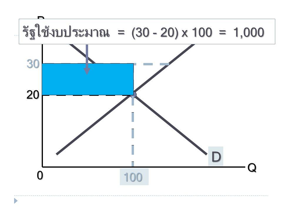 PQ 0 100 D S 20 30 100 รัฐใช้งบประมาณ = (30 - 20) x 100 = 1,000