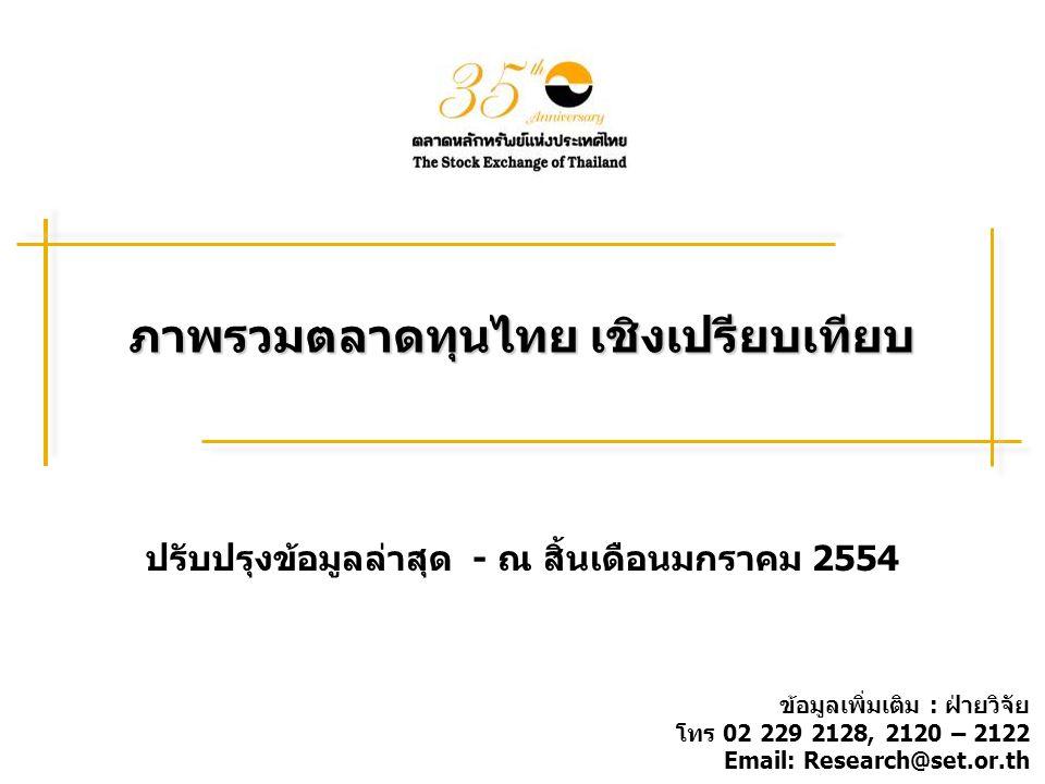 ภาพรวมตลาดทุนไทย เชิงเปรียบเทียบ ปรับปรุงข้อมูลล่าสุด - ณ สิ้นเดือนมกราคม 2554 ข้อมูลเพิ่มเติม : ฝ่ายวิจัย โทร 02 229 2128, 2120 – 2122 Email: Research@set.or.th