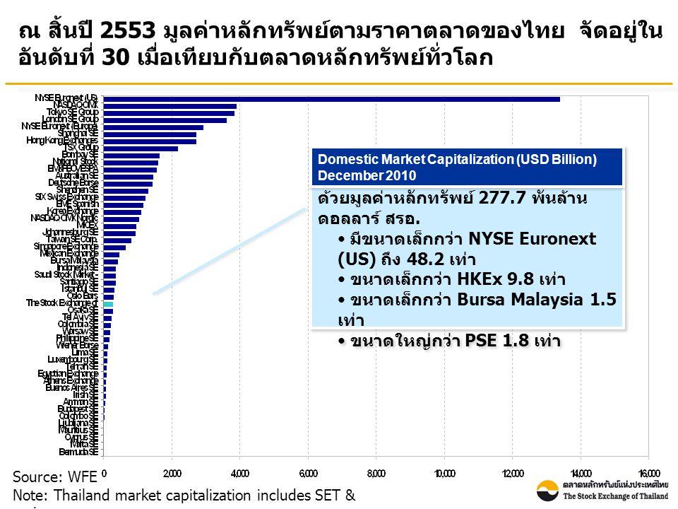 ณ สิ้นปี 2553 มูลค่าหลักทรัพย์ตามราคาตลาดของไทย จัดอยู่ใน อันดับที่ 30 เมื่อเทียบกับตลาดหลักทรัพย์ทั่วโลก Source: WFE Note: Thailand market capitalization includes SET & mai ตลท.
