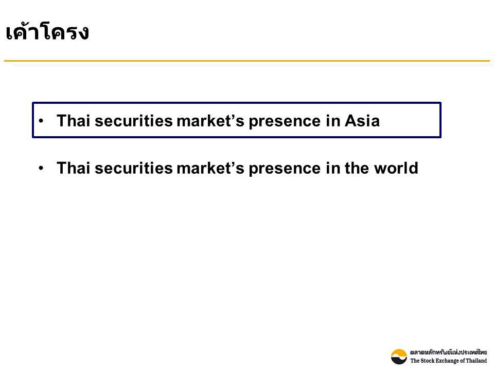 Market Capitalization to GDP Comparison : Asia Countries Unit: Percentage Market Capitalization ของตลาดหลักทรัพย์ไทยต่อ GDP ยังมี ขนาดเล็กเมื่อเทียบกับตลาดหลักทรัพย์อื่นในเอเชีย Sources: Market Capitalization from World Federation of Exchanges (WFE) and Nominal GDP from International Monetary Fund, World Economic Outlook Database Note: - Market capitalization in terms of USD at the end of December 2010 - Estimated nominal GDP in terms of USD for Year 2010