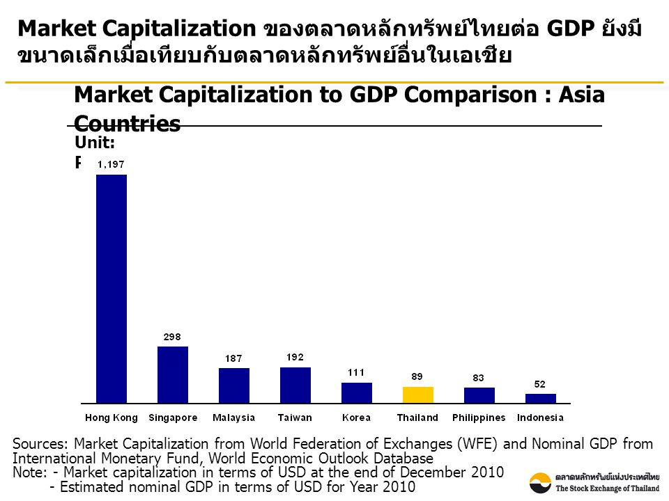 Market Capitalization to GDP Comparison : Asia Countries Unit: Percentage Market Capitalization ของตลาดหลักทรัพย์ไทยต่อ GDP ยังมี ขนาดเล็กเมื่อเทียบกับตลาดหลักทรัพย์อื่นในเอเชีย Sources: Market Capitalization from World Federation of Exchanges (WFE) and Nominal GDP from International Monetary Fund, World Economic Outlook Database Note: - Market capitalization in terms of USD at the end of December 2010 - Estimated nominal GDP in terms of USD for Year 2010