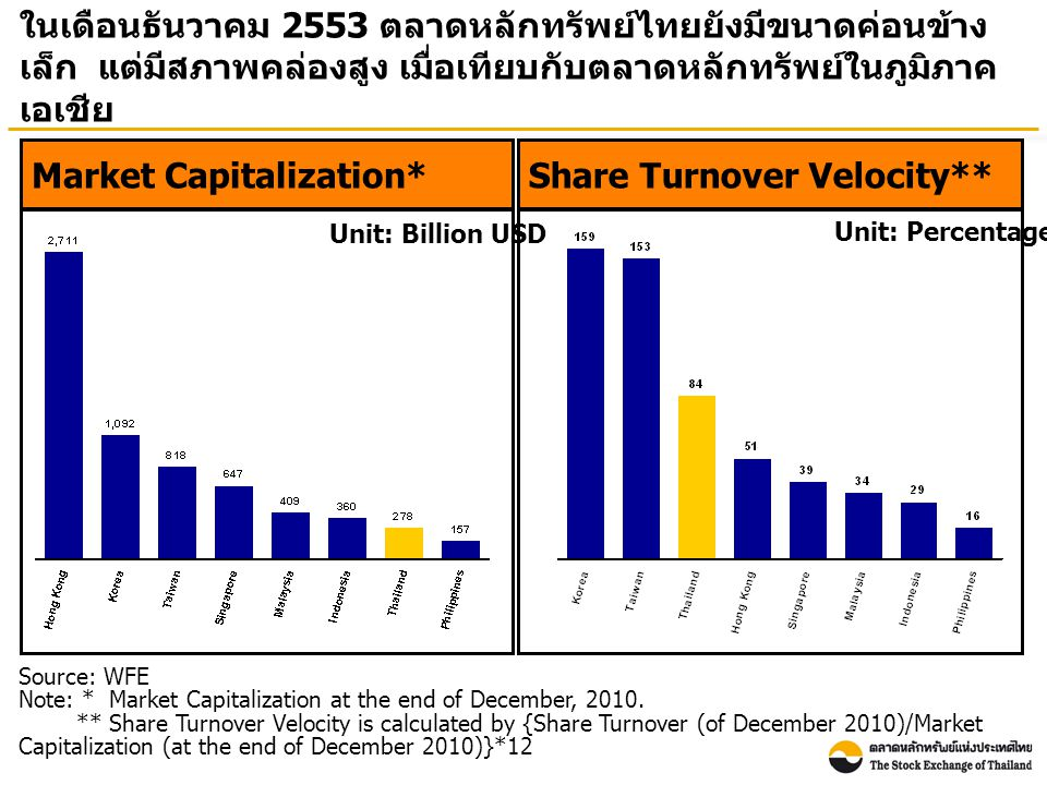 Source: WFE Note: * Market Capitalization at the end of December, 2010. ** Share Turnover Velocity is calculated by {Share Turnover (of December 2010)