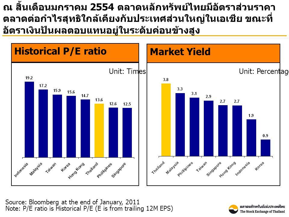 ณ สิ้นเดือนมกราคม 2554 ตลาดหลักทรัพย์ไทยมีอัตราส่วนราคา ตลาดต่อกำไรสุทธิใกล้เคียงกับประเทศส่วนใหญ่ในเอเชีย ขณะที่ อัตราเงินปันผลตอบแทนอยู่ในระดับค่อนข้างสูง Market Yield Unit: Percentage Source: Bloomberg at the end of January, 2011 Note: P/E ratio is Historical P/E (E is from trailing 12M EPS) Historical P/E ratio Unit: Times