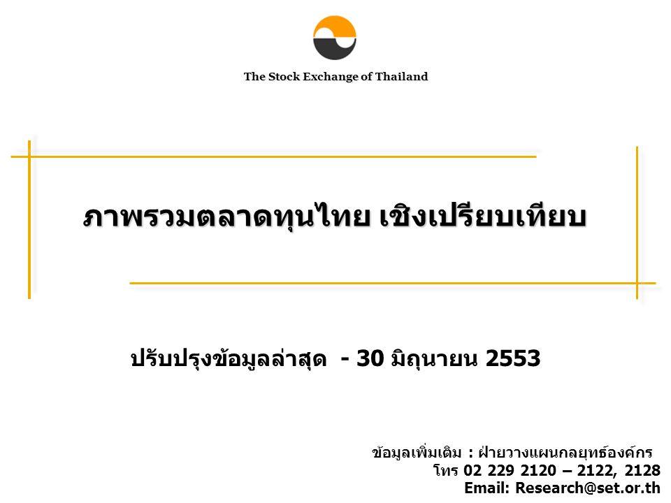 The Stock Exchange of Thailand ภาพรวมตลาดทุนไทย เชิงเปรียบเทียบ ปรับปรุงข้อมูลล่าสุด - 30 มิถุนายน 2553 ข้อมูลเพิ่มเติม : ฝ่ายวางแผนกลยุทธ์องค์กร โทร 02 229 2120 – 2122, 2128 Email: Research@set.or.th
