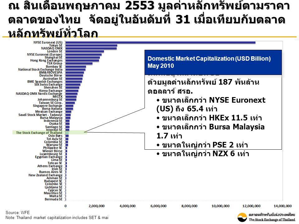 ณ สิ้นเดือนพฤษภาคม 2553 มูลค่าหลักทรัพย์ตามราคา ตลาดของไทย จัดอยู่ในอันดับที่ 31 เมื่อเทียบกับตลาด หลักทรัพย์ทั่วโลก ตลท.