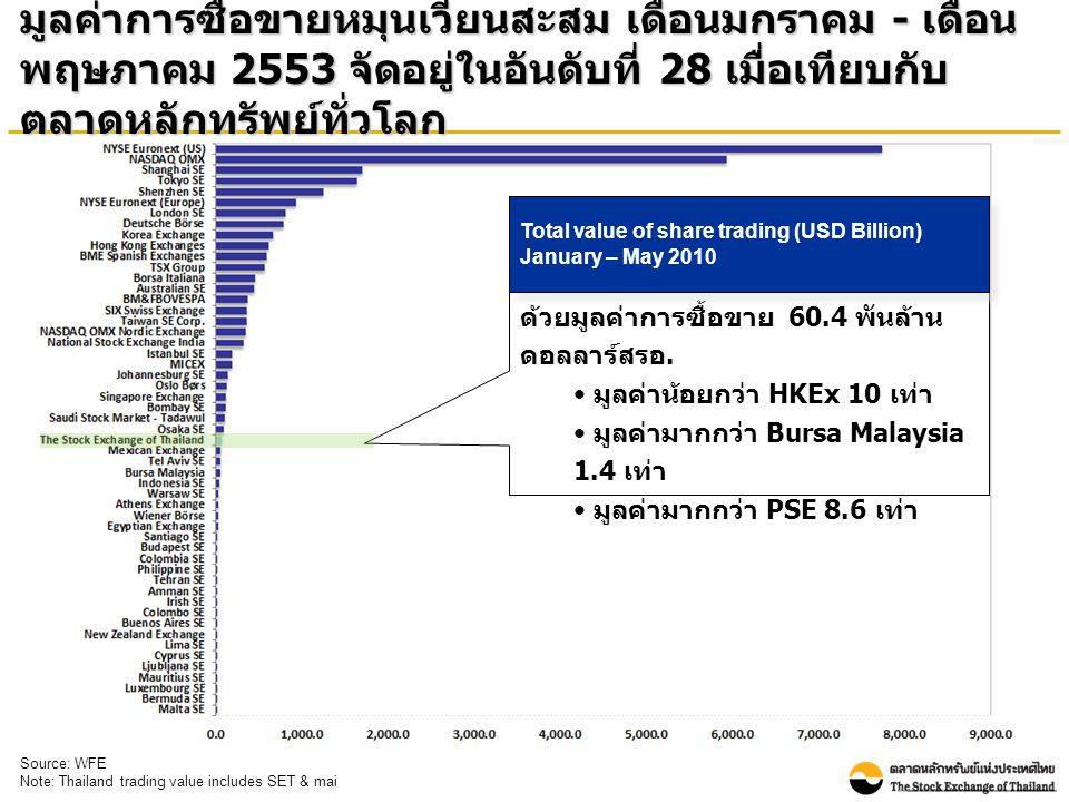 มูลค่าการซื้อขายหมุนเวียนสะสม เดือนมกราคม - เดือน พฤษภาคม 2553 จัดอยู่ในอันดับที่ 28 เมื่อเทียบกับ ตลาดหลักทรัพย์ทั่วโลก Source: WFE Note: Thailand trading value includes SET & mai ตลท.