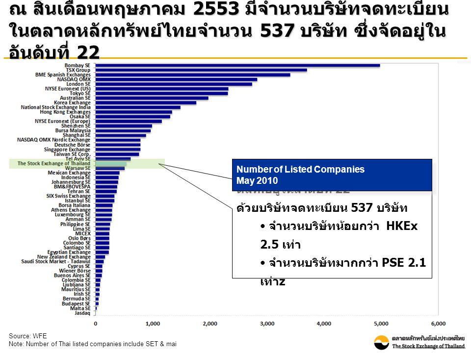 ณ สิ้นเดือนพฤษภาคม 2553 มีจำนวนบริษัทจดทะเบียน ในตลาดหลักทรัพย์ไทยจำนวน 537 บริษัท ซึ่งจัดอยู่ใน อันดับที่ 22 ตลท.