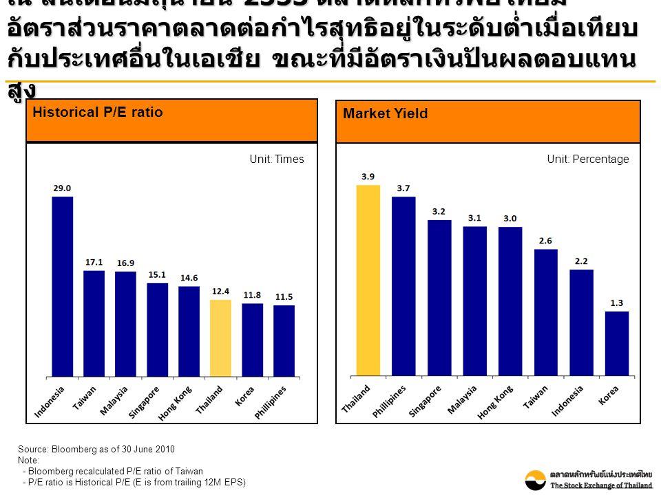 ณ สิ้นเดือนมิถุนายน 2553 ตลาดหลักทรัพย์ไทยมี อัตราส่วนราคาตลาดต่อกำไรสุทธิอยู่ในระดับต่ำเมื่อเทียบ กับประเทศอื่นในเอเชีย ขณะที่มีอัตราเงินปันผลตอบแทน สูง Market Yield Unit: Percentage Source: Bloomberg as of 30 June 2010 Note: - Bloomberg recalculated P/E ratio of Taiwan - P/E ratio is Historical P/E (E is from trailing 12M EPS) Historical P/E ratio Unit: Times