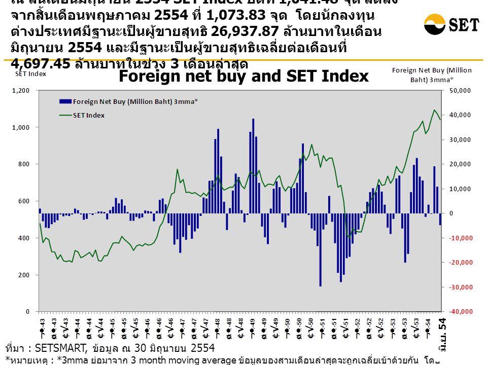 Foreign net buy and SET Index ณ สิ้นเดือนมิถุนายน 2554 SET Index ปิดที่ 1,041.48 จุด ลดลง จากสิ้นเดือนพฤษภาคม 2554 ที่ 1,073.83 จุด โดยนักลงทุน ต่างปร