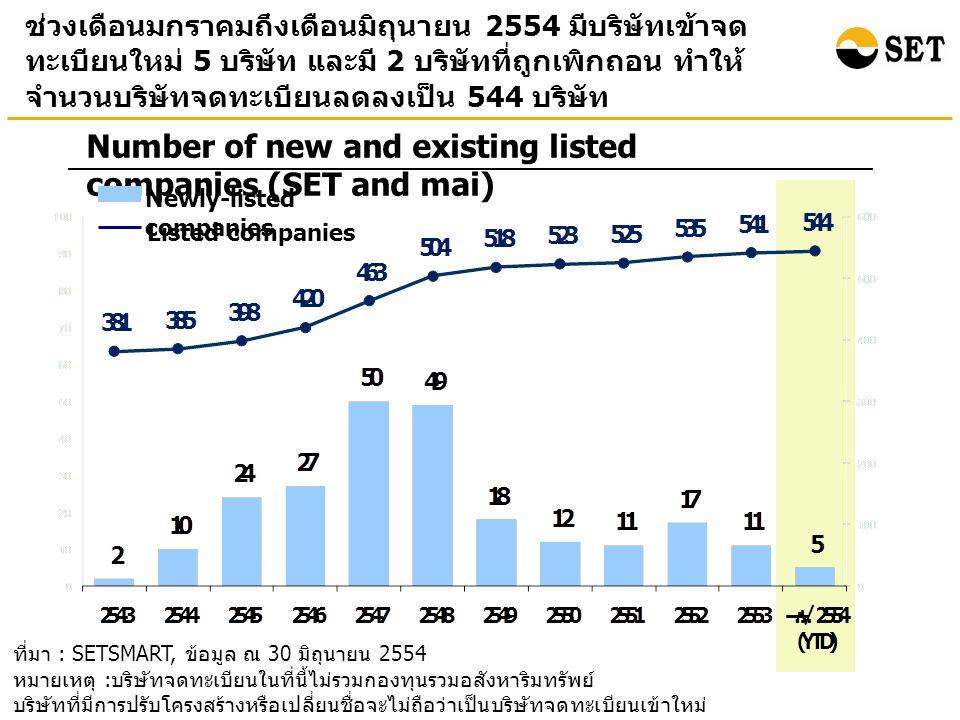 ที่มา : SETSMART, ข้อมูล ณ 30 มิถุนายน 2554 หมายเหตุ : ข้อมูลของ SET และ mai ณ สิ้นเดือนมิถุนายน 2554 SET Index mai Index และมูลค่า หลักทรัพย์ตามราคาตลาดรวมปรับเพิ่มขึ้นเมื่อเทียบกับ ณ สิ้นปี 2553 โดยเฉพาะ mai Index ที่ปรับเพิ่มขึ้นเกือบถึงร้อยละ 12 Points Billion Baht Market Capitalization and Index (End period value) (%) อัตราการเปลี่ยนแปลงเมื่อเทียบกับสิ้น ปี 2553 (2.42 %) (0.84 %) (11.54 %) Bn.