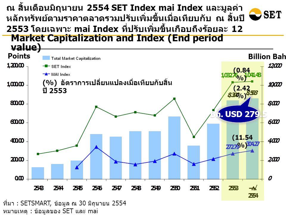 ณ สิ้นเดือนมิถุนายน 2554 มูลค่าหลักทรัพย์ตามราคาตลาด ของบริษัทจดทะเบียนในกลุ่มทรัพยากรและธุรกิจการเงินมี สัดส่วนสูงถึง 49% ของมูลค่าหลักทรัพย์ตามราคาตลาด ทั้งหมด ที่มา : SETSMART, ข้อมูล ณ 30 มิถุนายน 2554 หมายเหตุ : ข้อมูลของ SET และ mai ** Other Instruments ประกอบด้วย หุ้นบุริมสิทธิ (Preferred Stock) และใบสำคัญแสดงสิทธิ (Warrants) Total Market Cap = 8,593 billion baht Total number of listed companies = 544 companies * ตั้งแต่วันที่ 4 มกราคม 54 ตลาดหลักทรัพย์ฯ เพิ่ม หมวดธุรกิจเหล็ก โดยย้ายหลักทรัพย์มาจากหมวดวัสดุ ก่อสร้างและหมวดวัสดุอุตสาหกรรมและเครื่องจักร