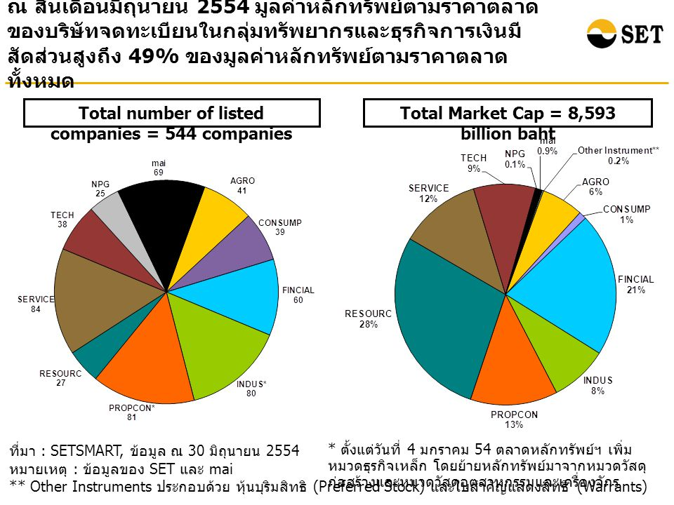 ณ สิ้นเดือนมิถุนายน 2554 มูลค่าหลักทรัพย์ตามราคาตลาด ของบริษัทจดทะเบียนในกลุ่มทรัพยากรและธุรกิจการเงินมี สัดส่วนสูงถึง 49% ของมูลค่าหลักทรัพย์ตามราคาต