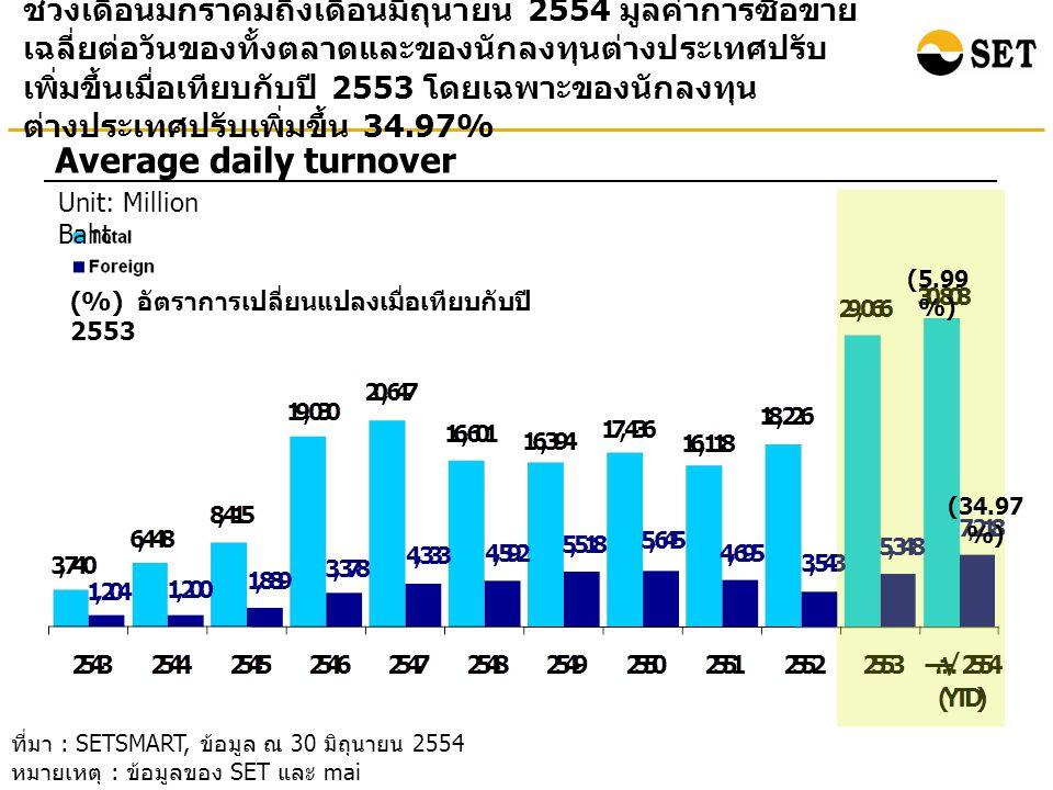ช่วงเดือนมกราคมถึงเดือนมิถุนายน 2554 นักลงทุน ต่างประเทศเป็นผู้ขายสุทธิ 14.80 พันล้านบาท เมื่อเทียบกับ ช่วงเวลาเดียวกันในปี 2553 ที่เป็นผู้ขายสุทธิที่ 17.53 พันล้าน บาท Foreign net buy Unit: Billion baht ที่มา : SETSMART, ข้อมูล ณ 30 มิถุนายน 2554 หมายเหตุ : ข้อมูลของ SET และ mai