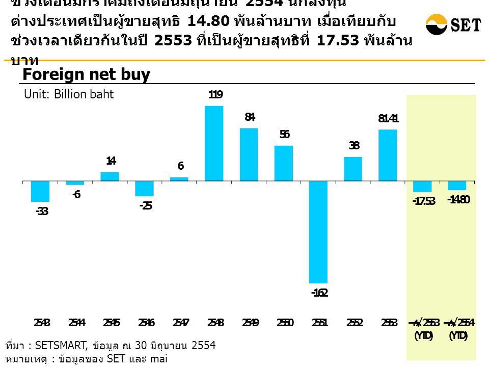 ช่วงเดือนมกราคมถึงเดือนมิถุนายน 2554 นักลงทุนต่างประเทศมี สัดส่วนมูลค่าการซื้อขายหลักทรัพย์เพิ่มขึ้นเมื่อเทียบกับปี 2553 ในขณะที่นักลงทุนบุคคลในประเทศมีสัดส่วนมูลค่าการซื้อขาย หลักทรัพย์ลดลง อย่างไรก็ตามนักลงทุนบุคคลในประเทศยังคงมี สัดส่วนการซื้อขายมากกว่ากลุ่มอื่นๆ Transactions by investor type Unit: Percent ที่มา : SETSMART, ข้อมูล ณ 30 มิถุนายน 2554 หมายเหตุ : ข้อมูลของ SET และ mai