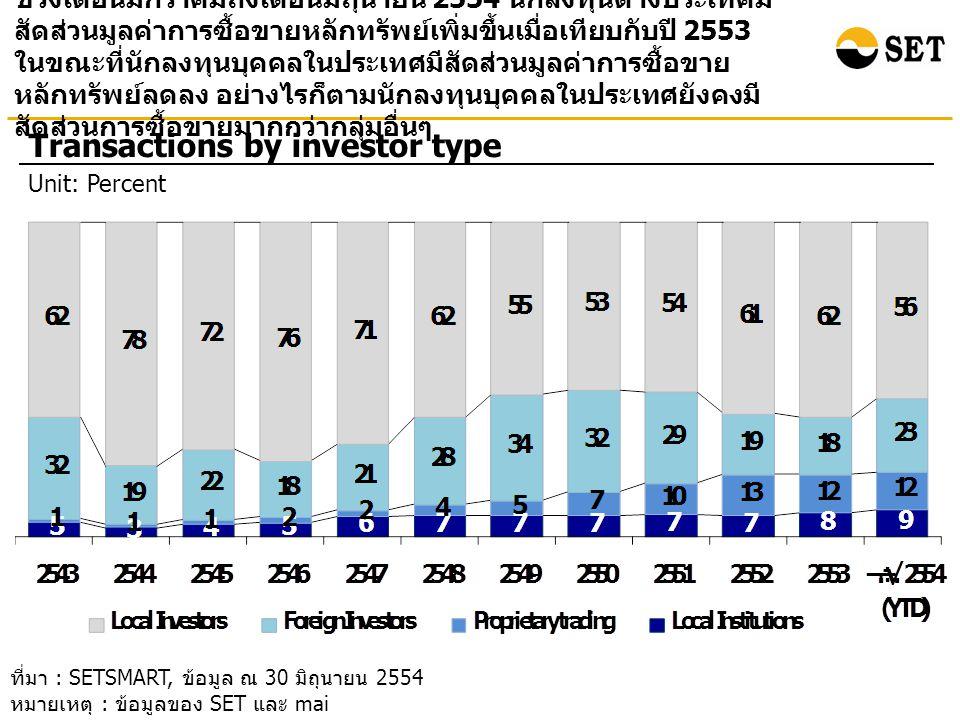 ช่วงเดือนมกราคมถึงเดือนมิถุนายน 2554 นักลงทุนต่างประเทศมี สัดส่วนมูลค่าการซื้อขายหลักทรัพย์เพิ่มขึ้นเมื่อเทียบกับปี 2553 ในขณะที่นักลงทุนบุคคลในประเทศ