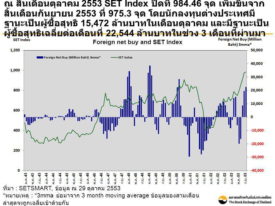 Foreign net buy and SET Index ณ สิ้นเดือนตุลาคม 2553 SET Index ปิดที่ 984.46 จุด เพิ่มขึ้นจาก สิ้นเดือนกันยายน 2553 ที่ 975.3 จุด โดยนักลงทุนต่างประเท