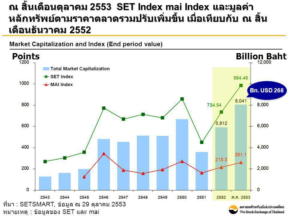 ณ สิ้นเดือนตุลาคม 2553 มูลค่าหลักทรัพย์ตามราคาตลาดของ บริษัทจดทะเบียนในกลุ่มทรัพยากรและธุรกิจการเงินมีสัดส่วนสูงถึง ร้อยละ 50 ของมูลค่าหลักทรัพย์ตามราคาตลาดทั้งหมด ที่มา : SETSMART, ข้อมูล ณ 29 ตุลาคม 2553 หมายเหตุ : ข้อมูลของ SET และ mai Other Instrument ประกอบด้วย หุ้นบุริมสิทธิ (Preferred Stock) และ ใบสำคัญแสดงสิทธิ (Warrants) Total Market Cap = 8,041 billion bahtTotal number of listed companies = 539