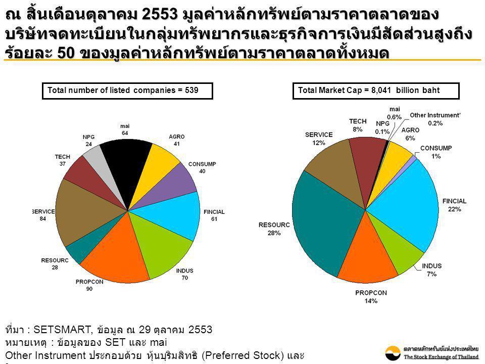 ช่วงเดือนมกราคมถึงเดือนตุลาคม 2553 มูลค่าการซื้อขายเฉลี่ยต่อ วันของทั้งตลาดและของนักลงทุนต่างประเทศปรับเพิ่มขึ้นเมื่อ เทียบกับปี 2552 Average daily turnover Unit: Million Baht ที่มา : SETSMART, ข้อมูล ณ 29 ตุลาคม 2553 หมายเหตุ : ข้อมูลของ SET และ mai