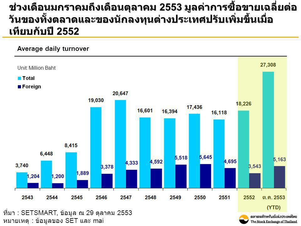 ในช่วงเดือนมกราคมถึงเดือนตุลาคม 2553 นักลงทุนต่างประเทศ เป็นผู้ซื้อสุทธิ 56.92 พันล้านบาท เพิ่มขึ้นเมื่อเทียบกับปี 2552 ที่เป็น ผู้ซื้อสุทธิที่ 38.01 พันล้านบาท Foreign net buy Unit: Billion baht ที่มา : SETSMART, ข้อมูล ณ 29 ตุลาคม 2553 หมายเหตุ : ข้อมูลของ SET และ mai