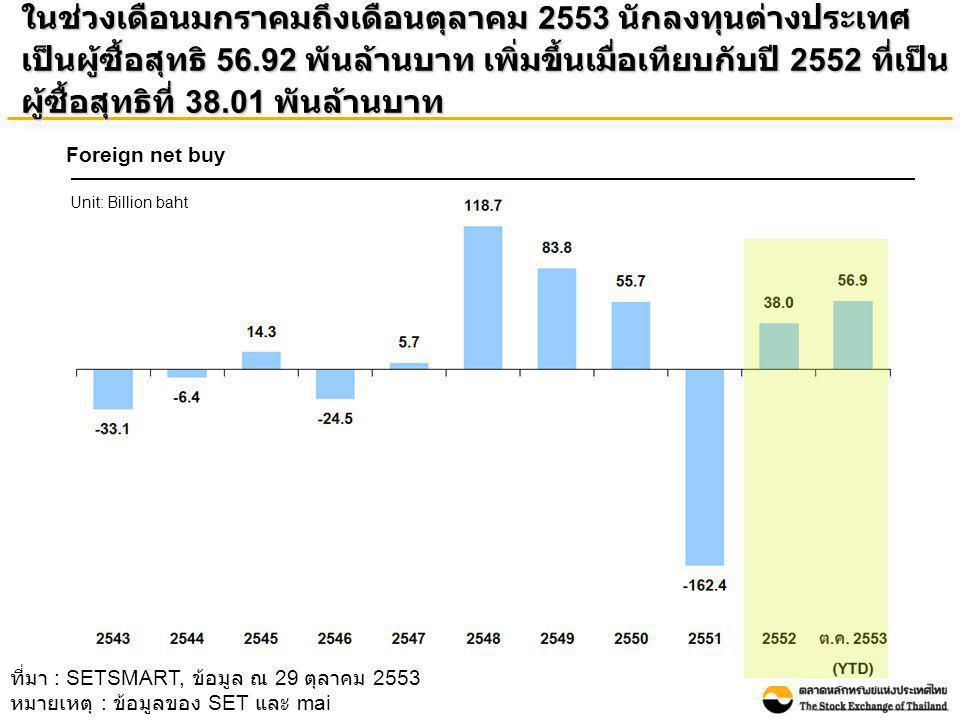 ในช่วงเดือนมกราคมถึงเดือนตุลาคม 2553 นักลงทุนต่างประเทศ เป็นผู้ซื้อสุทธิ 56.92 พันล้านบาท เพิ่มขึ้นเมื่อเทียบกับปี 2552 ที่เป็น ผู้ซื้อสุทธิที่ 38.01