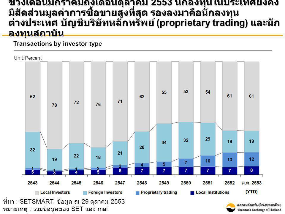 ช่วงเดือนมกราคมถึงเดือนตุลาคม 2553 นักลงทุนในประเทศยังคง มีสัดส่วนมูลค่าการซื้อขายสูงที่สุด รองลงมาคือนักลงทุน ต่างประเทศ บัญชีบริษัทหลักทรัพย์ (propr